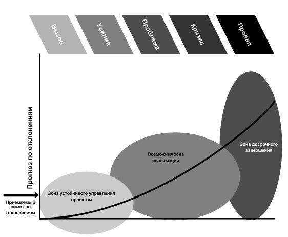 Эксклюзивные материалы по управлению проектами. Перепубликация только с согласия редакции! | Последовательность роста проблем в проекте (ESI, 2005).
