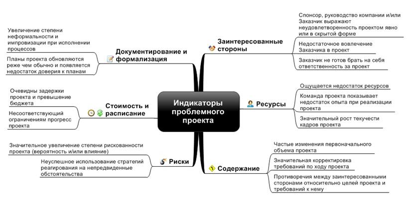 Эксклюзивные материалы по управлению проектами. Перепубликация только с согласия редакции! | Ментальная карта индикаторов проблемного проекта. На основании SAROKIN (2005), WU (2000), и WARD (2003).