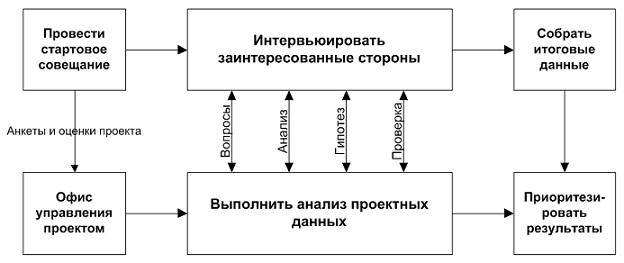Эксклюзивные материалы по управлению проектами. Перепубликация только с согласия редакции! | Модель оценки проблемных проектов (ESI, 2005)